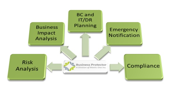 walmart contingency plan Ss-08-045 contingency planning is processing in contingency mode contingency planning directly supports contingency plan - management policy.